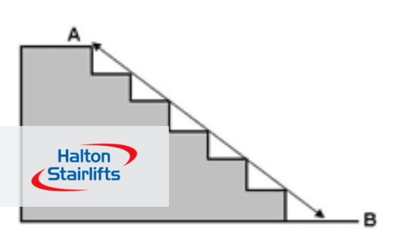 diagram showing stairlift measuring technique